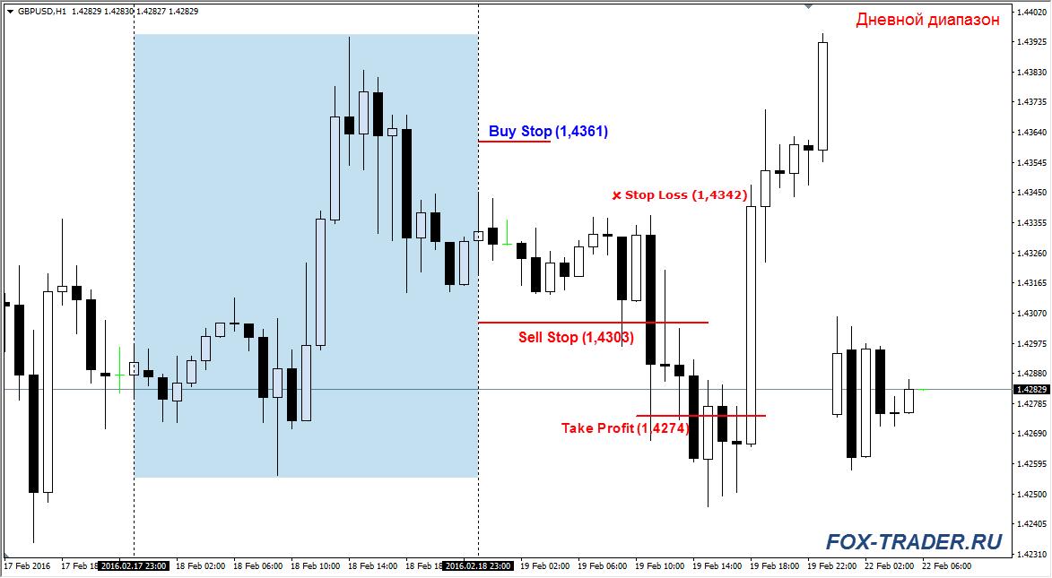 napi kereskedési stratégia