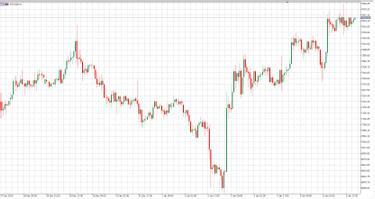 demo számla derivatívák piaca