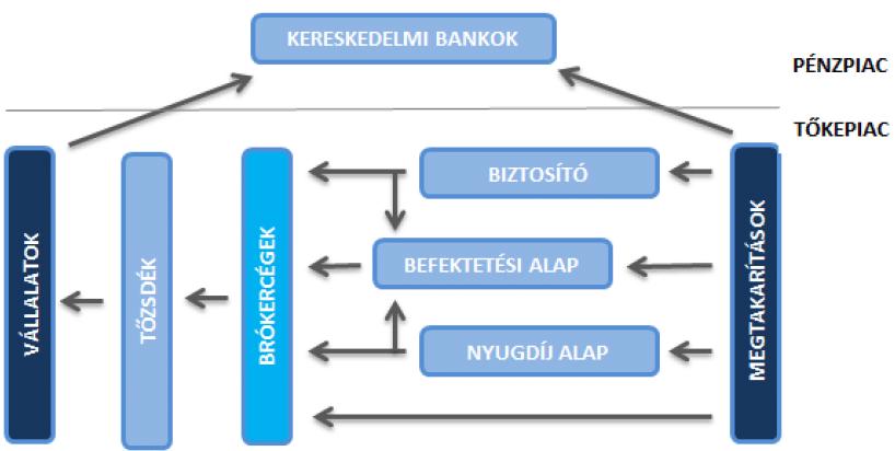 kereskedési központok, amelyeket választani kell felső tanfolyamok az interneten történő pénzkereséshez