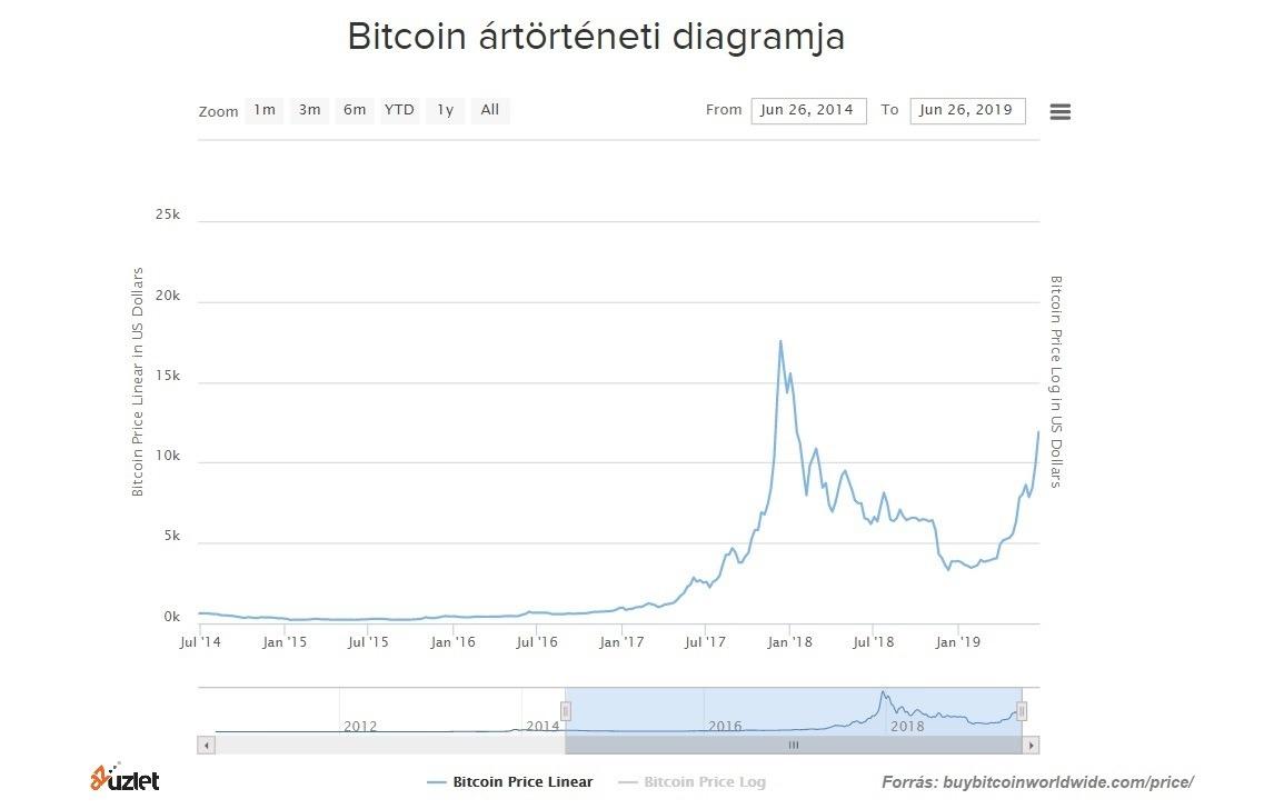 Még ezen az áron is megéri bitcoint venni? - magyarosan.hu