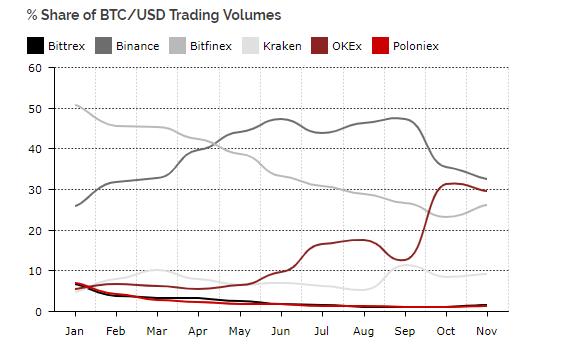 Egyre nő a bitcoin tőzsdék között az árfolyam különbség ahogy nő a bitcoin árfolyam