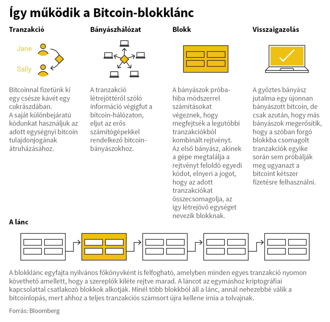 alternatívája a helyi bitcoinoknak