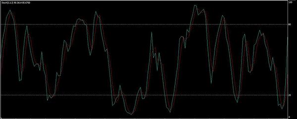 öt perces stratégia a bináris opciókhoz