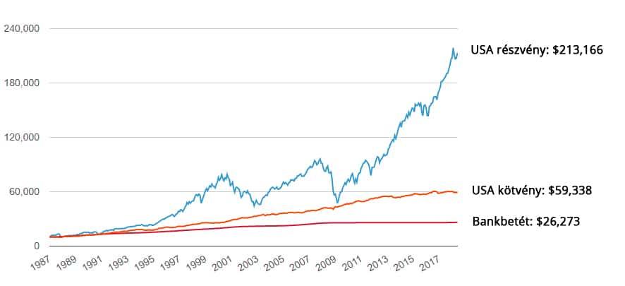 befektetés és nyereség az interneten