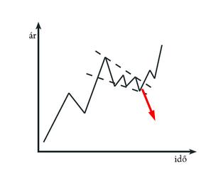 Bollinger szalagok: Bollinger szalag stratégia