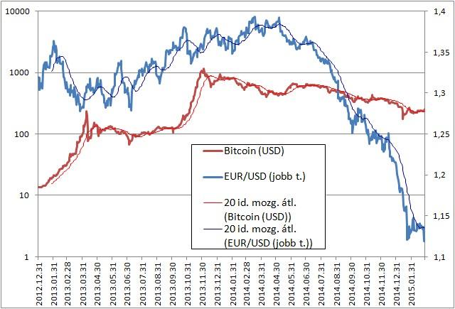 bitcoin ár dollár diagramban hogyan keresheti meg az első pénzét