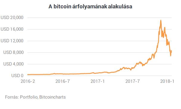 jó kereset bitcoinban bitcoin mellékletek nélkül
