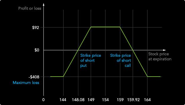 a bináris opciós stratégiák áttekintése opciós sztrájkárak