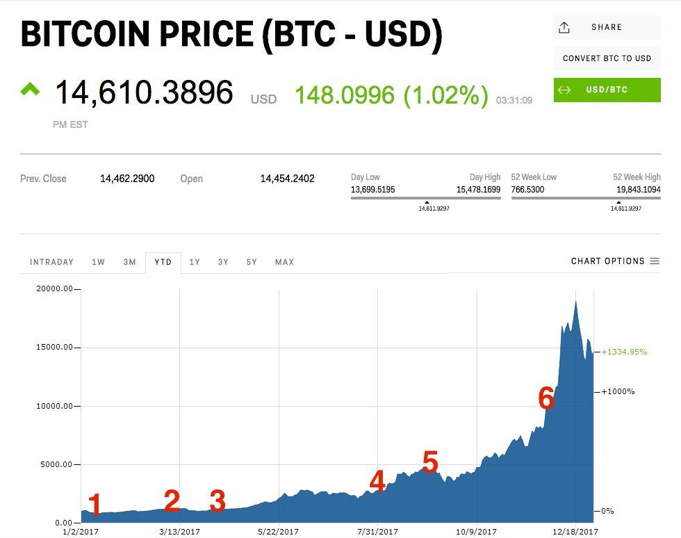 algoritmikus kereskedési bitcoins