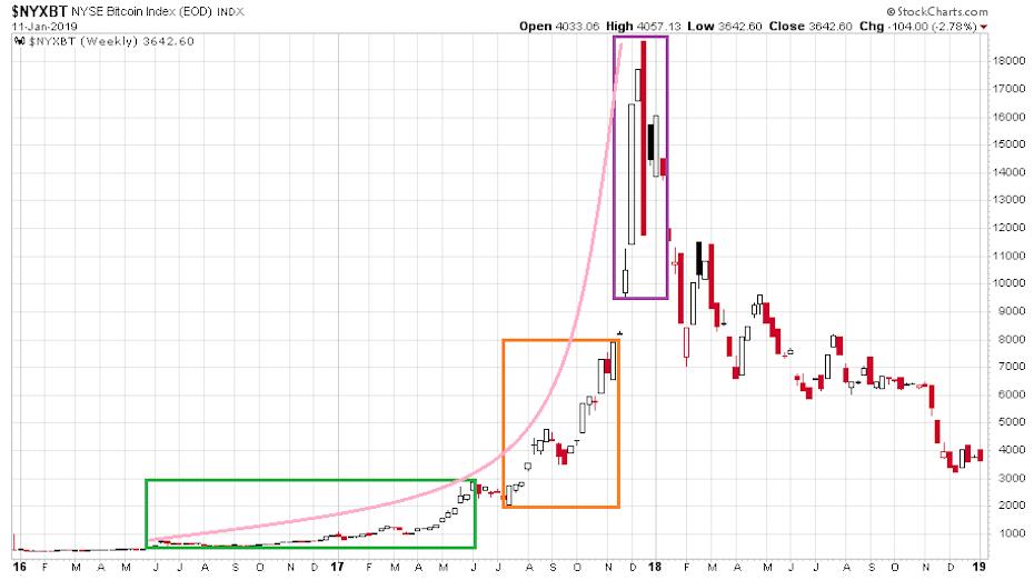 bitcoin tőzsdei grafikon)