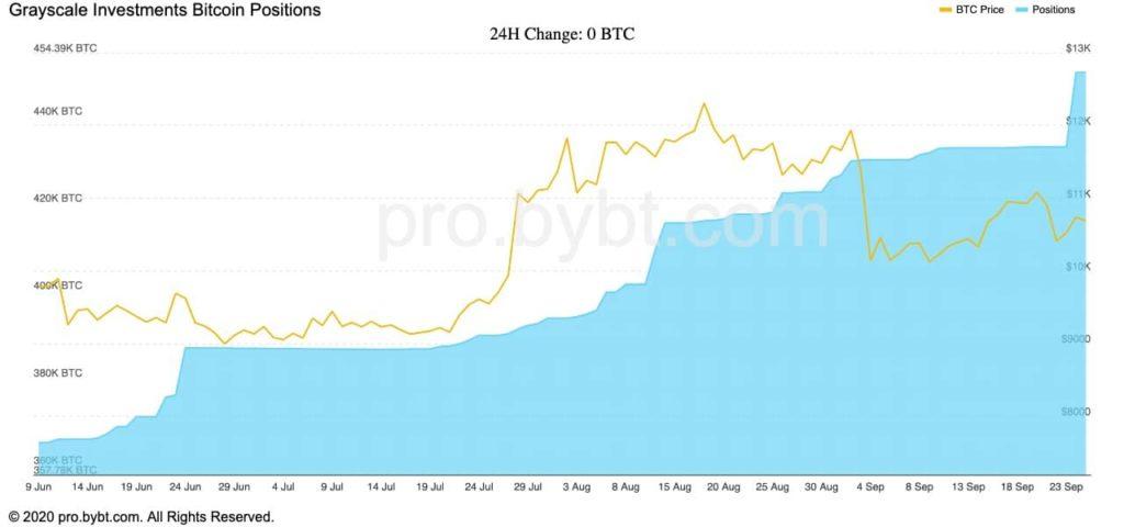 bitcoin dollar költség átlagolás zee hírek bitcoin