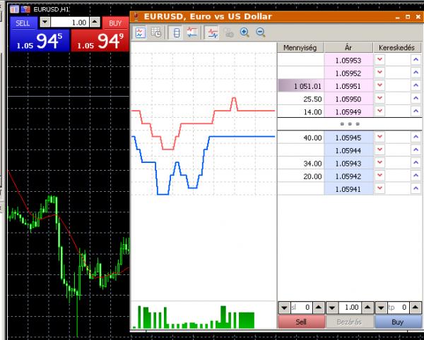 MT5 ajánlási kereskedési jelek a bináris opciók demó számláján elért jövedelem