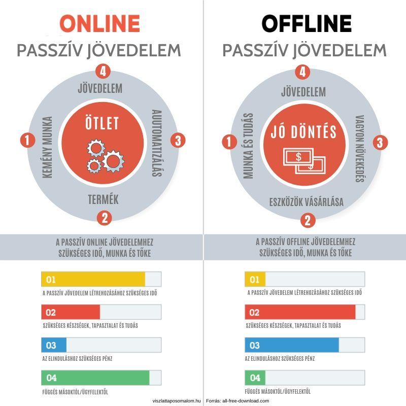 online kereset pénzben az internetes jövedelem azonnal