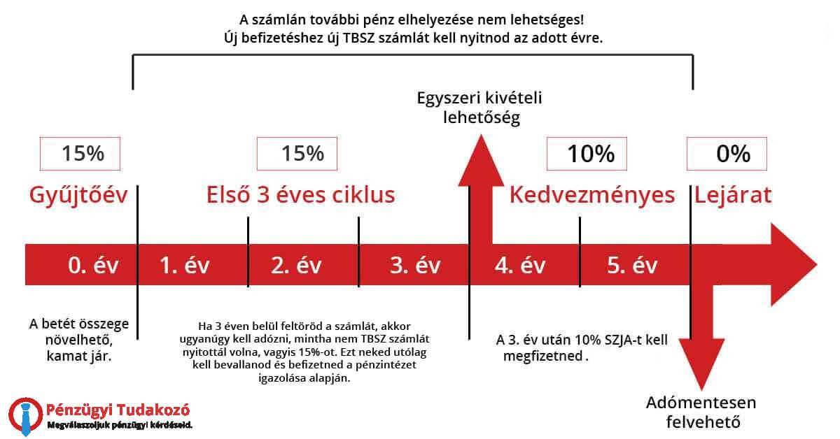 rsi használata bináris opciókban