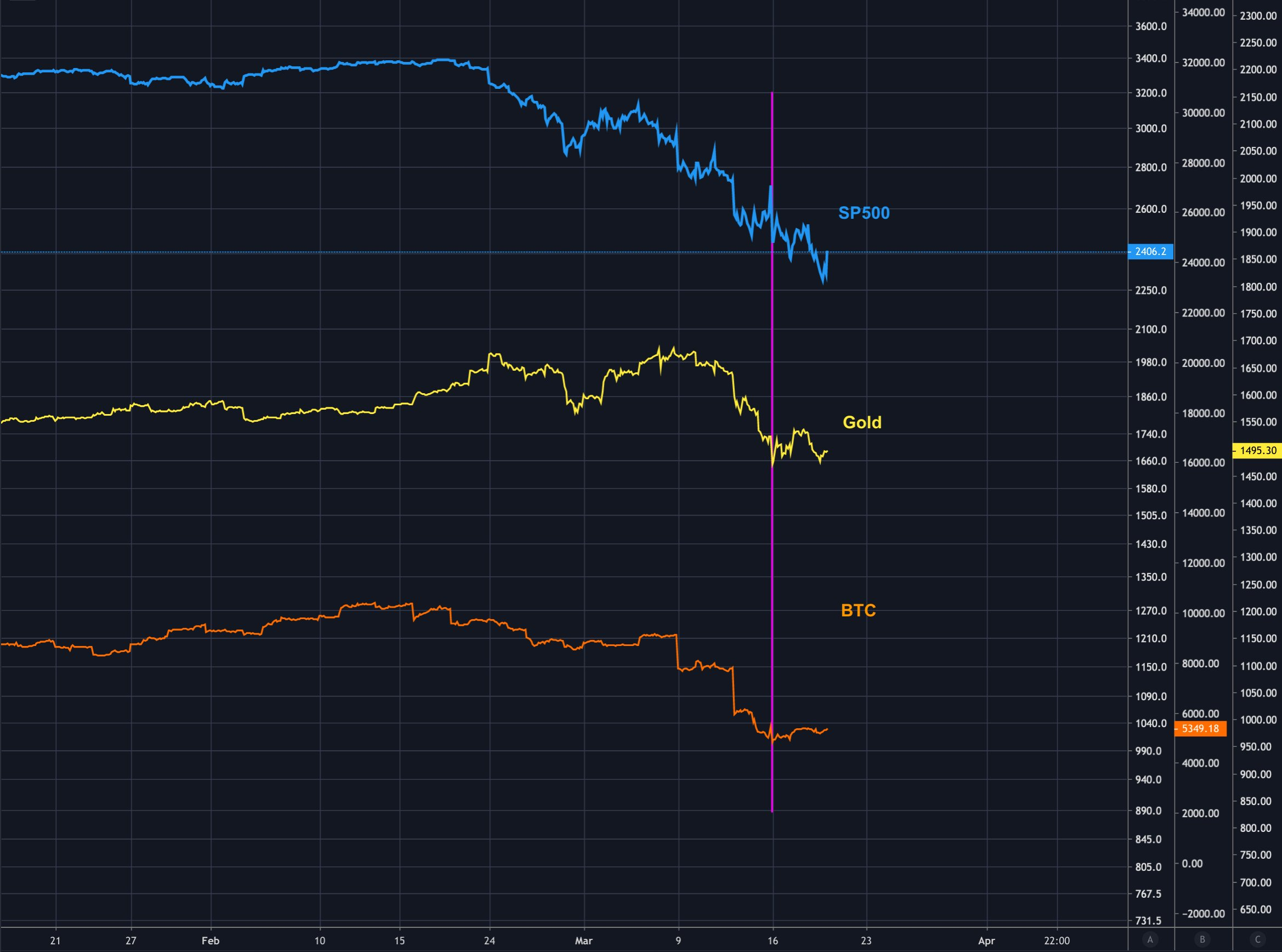 különböző bitcoin piacok