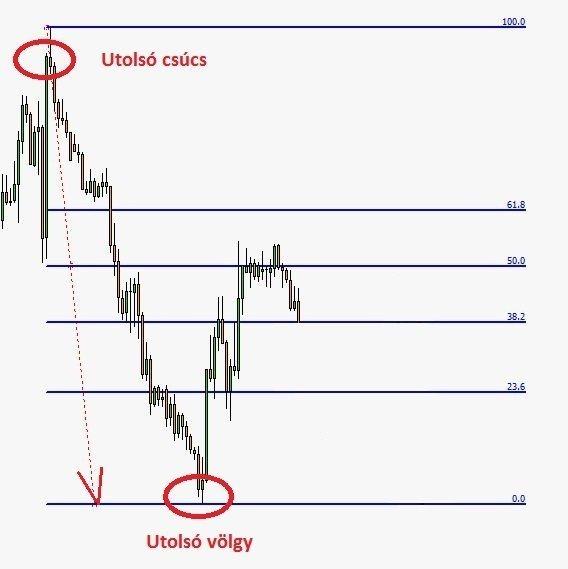 kereskedés a trenddel a szintről Bitcoin ellenőrzés