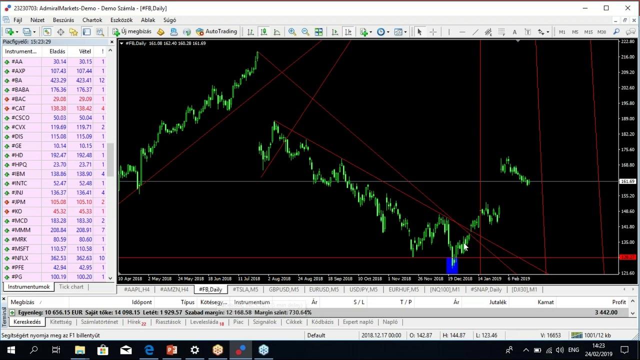 dollár eladási opció vásárlása trendvonalak és szintjei