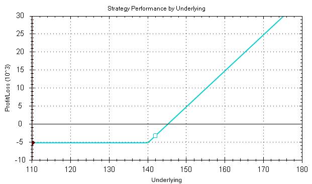 Kockázatmenedzsment stratégiák - I - Opciós Tőzsdei Kereskedés