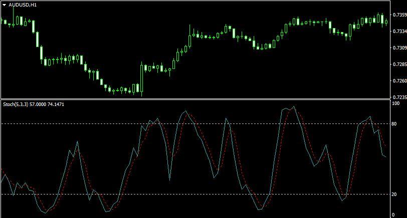 sztochasztikus kereskedés trendfordító mutató bináris opciókhoz