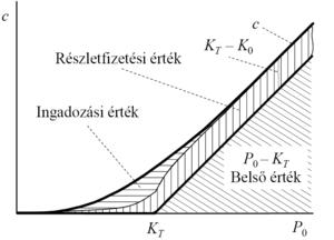 amit a trendvonal mutat a diagramon alapvető opciós kereskedési stratégiák