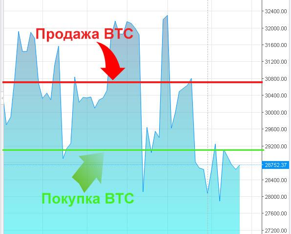 hogyan lehet pénzt keresni a bitcoin árfolyam ingadozásaival
