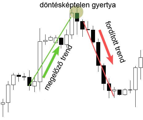 trendvonalak azok típusai és felépítése)